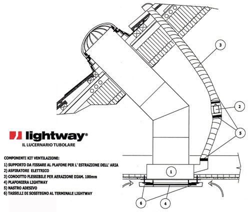 Lucernario solare tubolare tunnel solare tubi solari for Lucernario elettrico velux