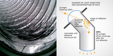 Lucernario solare tubolare tunnel solare tubi solari - Specchi riflettenti luce solare ...