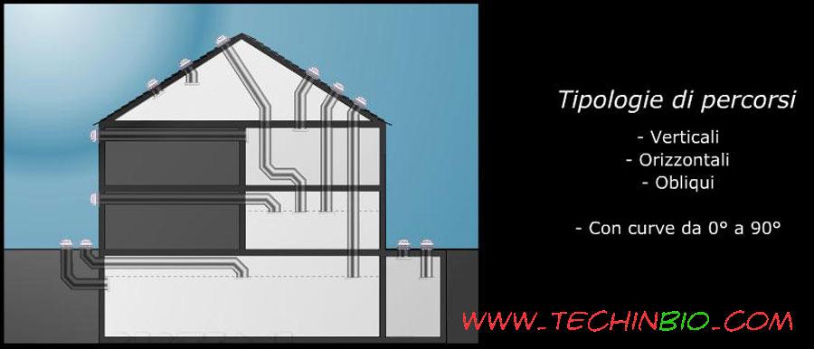 Tunnel solare tubo solare lightway tubi solari - Specchi riflettenti luce solare ...