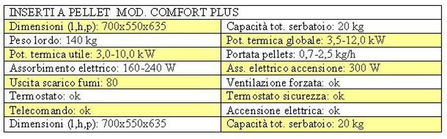 Inserto Camino Pellet Canalizzato - Vendita Online - edilflagiello