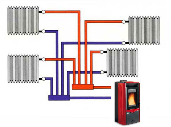 Casa immobiliare accessori termostufe a pellet nordica - Termostufe a legna nordica ...
