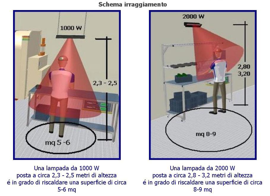 http://www.techinbio.com/images/RISCALDAMENTO_INFRAROSSI/LAMP_ORIENT/Riscaldamento_Infrarossi_09.jpg