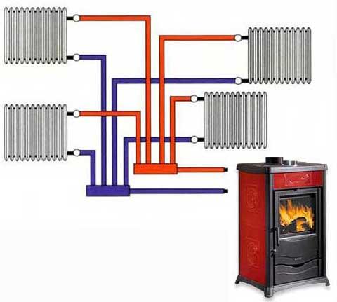 Stufe a legna stufa a legna riscaldamento a legna termostufe a legna termostufa a legna - Stufa a legna termosifoni ...